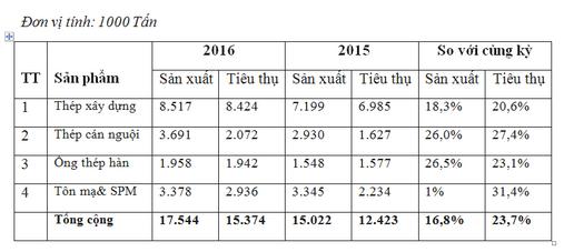 Biểu đồ sản xuất – tiêu thụ các sản phẩm thép năm 2016. Nguồn: Hiệp hội Thép Việt Nam.