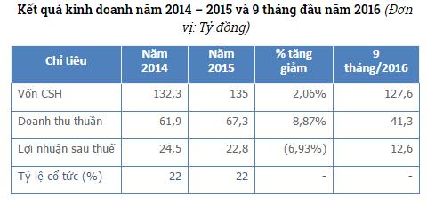 Nguồn: BCTC kiểm toán năm 2015 và BCTC quyết toán Qúy III/2016