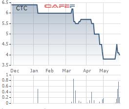 Diễn biến giá cổ phiếu CTC thời gian gần đây.