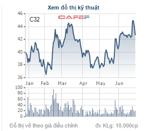 Diễn biến giá cổ phiếu C32 trong thời gian gần đây