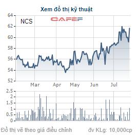 Diễn biến giao dịch cổ phiếu NCS trong 6 tháng gần đây.