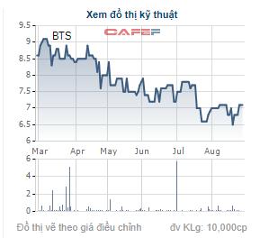 Giá cổ phiếu BTS trong 6 tháng gần đây.