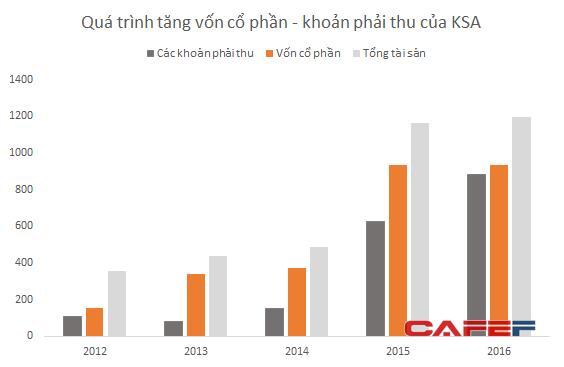 KSA phát hành cổ phiếu tăng vốn cổ phần bằng các khoản công nợ không rõ nguồn gốc.