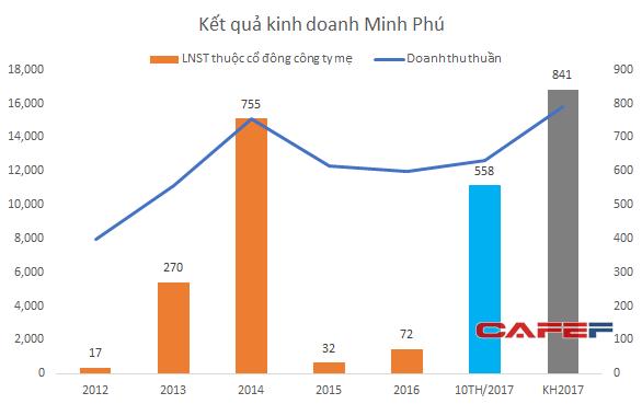 Minh Phú đang phục hồi mạnh sau giai đoạn suy giảm 2015-2016