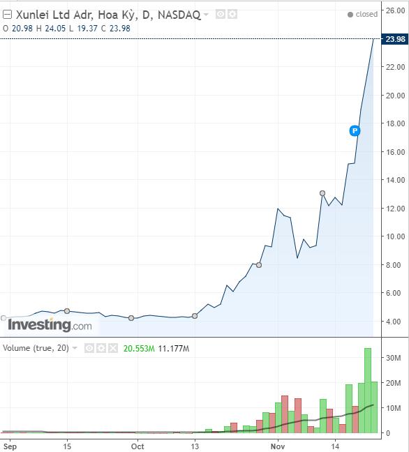 Đà tăng cổ phiếu Xunlei kể từ đầu năm đến nay. Rõ ràng sau khi công ty đưa ra dự án đào tiền số thì khối lượng cổ phiếu của công ty này bất ngờ tăng mạnh, đẩy giá cổ phiếu lên cao.
