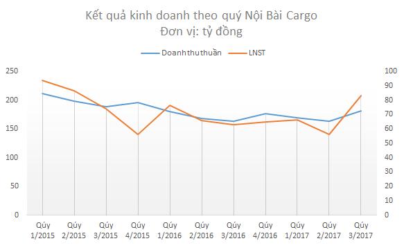 Lợi nhuận của Nội Bài Cargo tăng trưởng trở lại - Ảnh 1.