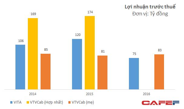 Việt Thành đóng góp tới 60-70% lợi nhuận hợp nhất của VTVCab trong khi doanh thu chỉ chiếm khoảng 10%