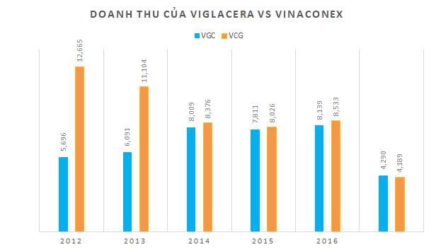 Vinaconex – Viglacera: Cuộc so kè thú vị giữa thế lực cũ và một thế lực mới đang lên trên sàn HNX - Ảnh 4.