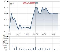 Giá cổ phiếu VCI kể từ ngày lên sàn