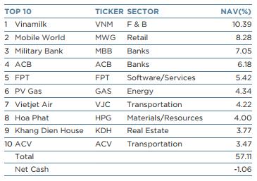 Top 10 khoản đầu tư có giá trị lớn nhất của VEIL ngày 24/08