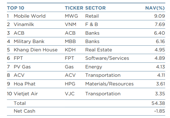 Thế Giới Di Động đã vượt Vinamilk trở thành khoản đầu tư dẫn đầu 10 khoản đầu tư lớn nhất của VEIL đến 21/12/2017.
