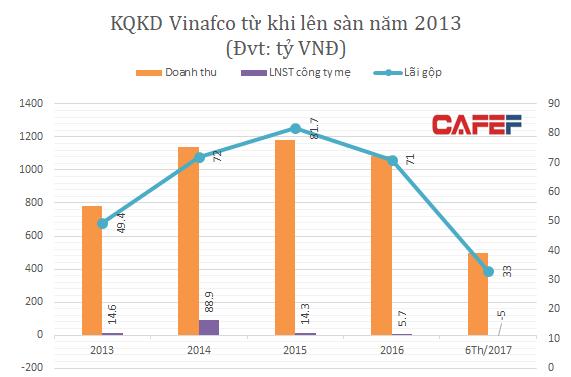 Nguồn :BCTC Vinafco (Năm 2014 Vinafco tăng mạnh chủ yếu nhờ hoạt động tài chính)