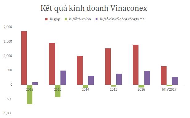 Vinaconex – Viglacera: Cuộc so kè thú vị giữa thế lực cũ và một thế lực mới đang lên trên sàn HNX - Ảnh 3.