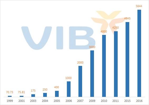 Quá trình tăng vốn điều lệ của VIB (đvt: tỷ đồng - nguồn tác giả tổng hợp)