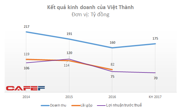 Tỷ suất lợi nhuận trước thuế trên doanh thu của Việt Thành trong giai đoạn 2014-2016 đều đạt trên 50%