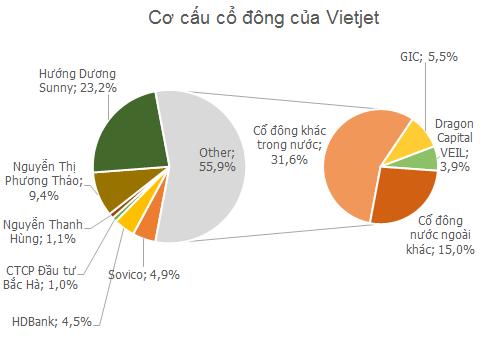 Khi Warren Buffett cũng gom mua cổ phiếu hàng không, giá nào cho Vietjet? - Ảnh 2.