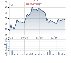 Biến động giá cổ phiếu VOC trong vòng 3 tháng qua.