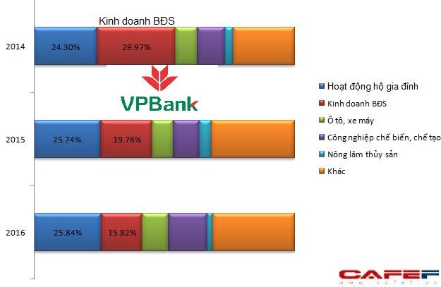 Cơ cấu cho vay của VPBank xét theo ngành nghề từ 2014 đến 2016 cho thấy có sự điều chỉnh giảm mạnh ở nhóm bất động sản (nguồn: BCTC)