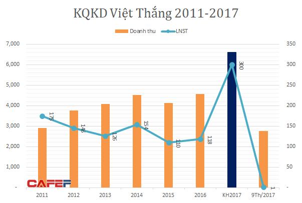VTF chỉ có mức lãi tượng trưng trong 9 tháng (2016-2017)