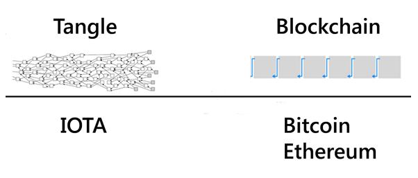 ' So sánh cấu trúc nền tảng Tangle của IOTA và Blockchain của Bitcoin, Ethereum và nhiều đồng tiền khác. '