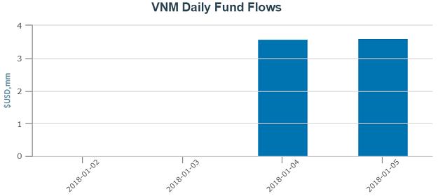 V.N.M ETF hút ròng hơn 7 triệu USD trong tuần đầu năm mới 2018
