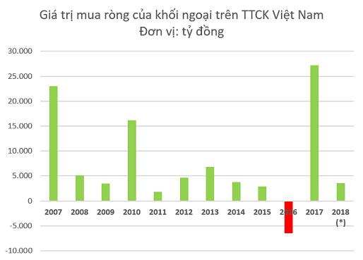 Kỳ vọng vào sự bứt phá của TTCK Việt Nam, khối ngoại đẩy mạnh mua ròng hơn 3.600 tỷ đồng chỉ trong 2 tuần đầu năm mới - Ảnh 1.