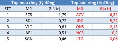 """Khối ngoại trở lại mua ròng trên HNX trong phiên 24/1, tập trung """"gom"""" VCG, PVS - Ảnh 2."""