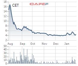 Kết quả kinh doanh bết bát, vợ chủ tịch Tech – Vina (CET) đăng ký bán hết cổ phiếu nắm giữ - Ảnh 1.