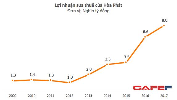 Báo lãi kỷ lục, tài sản của Chủ tịch Hòa Phát Trần Đình Long vượt mức 1 tỷ USD - Ảnh 2.