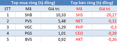 Khối ngoại tiếp tục mua ròng hơn 460 tỷ đồng, VnIndex chạm mốc 1.115 điểm trong phiên cuối tuần - Ảnh 2.