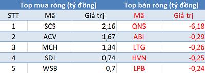 Khối ngoại tiếp tục mua ròng hơn 460 tỷ đồng, VnIndex chạm mốc 1.115 điểm trong phiên cuối tuần - Ảnh 3.