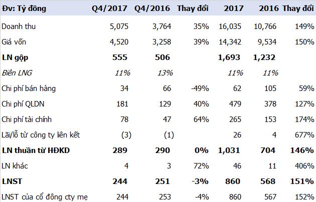 Hòa BÌnh (HBC) báo lãi 860 tỷ đồng trong năm 2017 - tăng 150% so với năm trước - Ảnh 1.