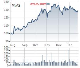 Mekong Enterprise lại vừa trao tay tiếp 5 triệu cổ phiếu MWG, không còn là cổ đông của Thế giới di động - Ảnh 2.