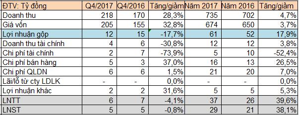 Nhựa Tân Đại Hưng (TPC): LNST năm 2017 tăng 38% so với năm 2016 - Ảnh 1.