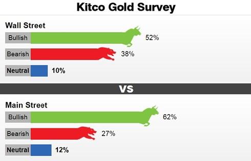 Chuyên gia và nhà đầu tư đều lạc quan về giá vàng tuần tới - Ảnh 1.