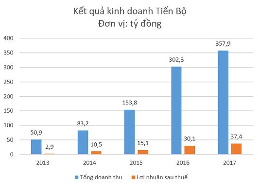 Tập đoàn Tiến Bộ (TTB) báo lãi kỷ lục trong năm 2017, chuẩn bị chuyển sàn HoSE - Ảnh 1.
