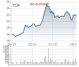 Vừa mua xong 9,7 triệu cổ phiếu, TCH lại lên kế hoạch mua tiếp 20 triệu cổ phiếu quỹ - Ảnh 2.