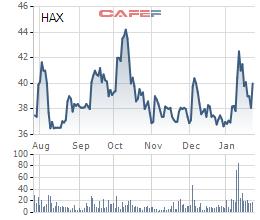 HAX giảm mạnh, Chủ tịch Ô tô Hàng Xanh đăng ký mua thêm 500.000 cổ phiếu - Ảnh 1.