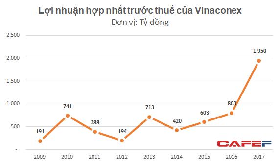 Tích cực thoái vốn, Vinaconex báo lãi đột biến 1.000 tỷ đồng trong quý IV - Ảnh 2.