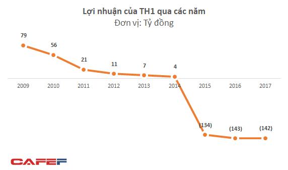 Ba năm lỗ ròng trên 400 tỷ, công ty TH1 do Shark Vương làm chủ tịch đứng trước nguy cơ hủy niêm yết bắt buộc - Ảnh 1.