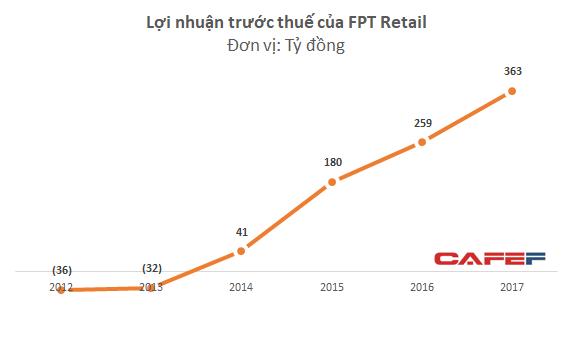 FPT Retail đạt 290 tỷ đồng LNST, tăng trưởng 40% so với năm 2016 - Ảnh 2.