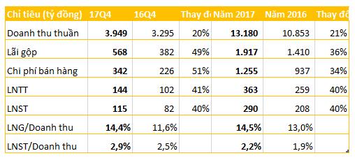 FPT Retail đạt 290 tỷ đồng LNST, tăng trưởng 40% so với năm 2016 - Ảnh 1.