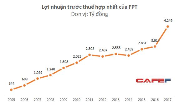 Lãi lớn từ thoái vốn FPT Retail và FPT Shop, LNTT 2017 của FPT tăng 41% lên 4.249 tỷ đồng - Ảnh 1.
