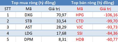 Khối ngoại bán ròng phiên thứ 2 liên tiếp, VnIndex đảo chiều tăng điểm trong phiên 30/1 - Ảnh 1.