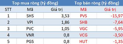 Khối ngoại bán ròng phiên thứ 2 liên tiếp, VnIndex đảo chiều tăng điểm trong phiên 30/1 - Ảnh 2.