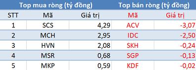 Khối ngoại bán ròng phiên thứ 2 liên tiếp, VnIndex đảo chiều tăng điểm trong phiên 30/1 - Ảnh 3.