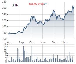 Doanh thu quý 4 của Habeco (BHN) giảm hơn 1.000 tỷ đồng, bất chấp nỗ lực đẩy mạnh quảng cáo - Ảnh 3.