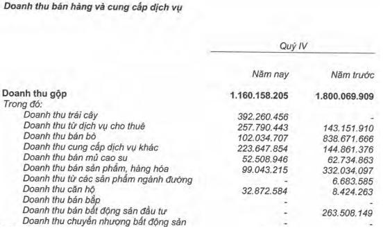 Hoàng Anh Gia Lai lỗ ròng 58,5 tỷ đồng trong quý 4/2017, cả năm lãi ròng 629 tỷ - Ảnh 1.