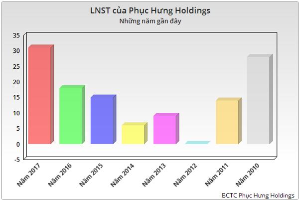 Phục Hưng Holdings (PHC): Hoạt động xây lắp tăng trưởng mạnh, năm 2017 ghi nhận kỷ lục cả về doanh thu và LNST - Ảnh 2.