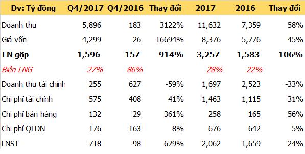 Lợi nhuận sau thuế tăng 630% trong quý 4, Novaland lãi hơn 2.000 tỷ đồng năm 2017 - Ảnh 1.